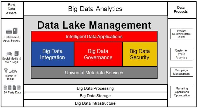 Using Data Lake to have better data analytics with the help of Power BI.